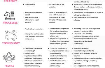 The most wanted legal professionals of the future: how can law universities help to shape them?